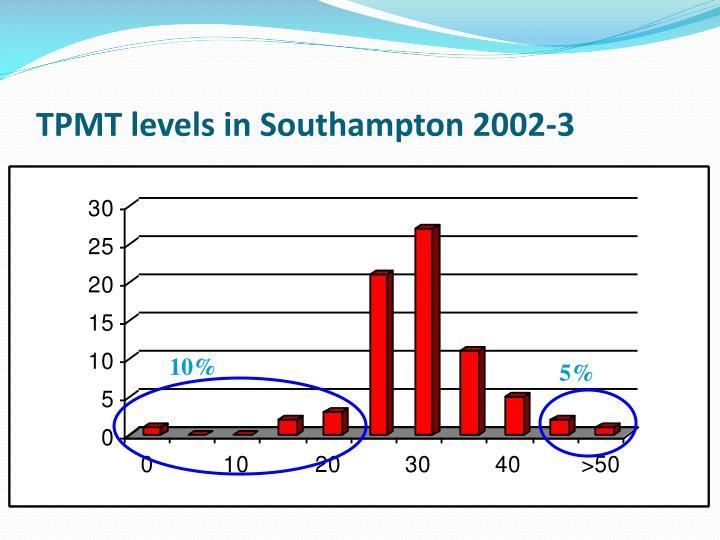TPMT levels in Southampton 2002-3