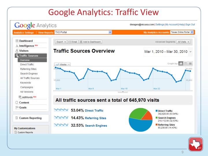Google Analytics: Traffic View