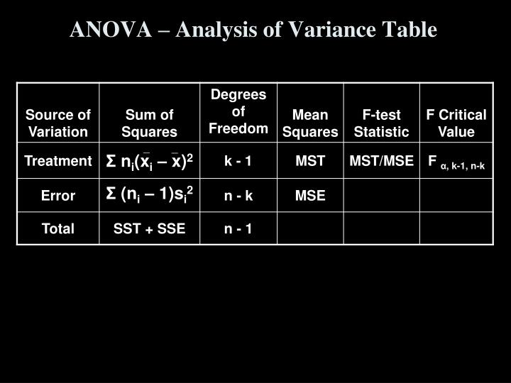 ANOVA – Analysis of Variance Table