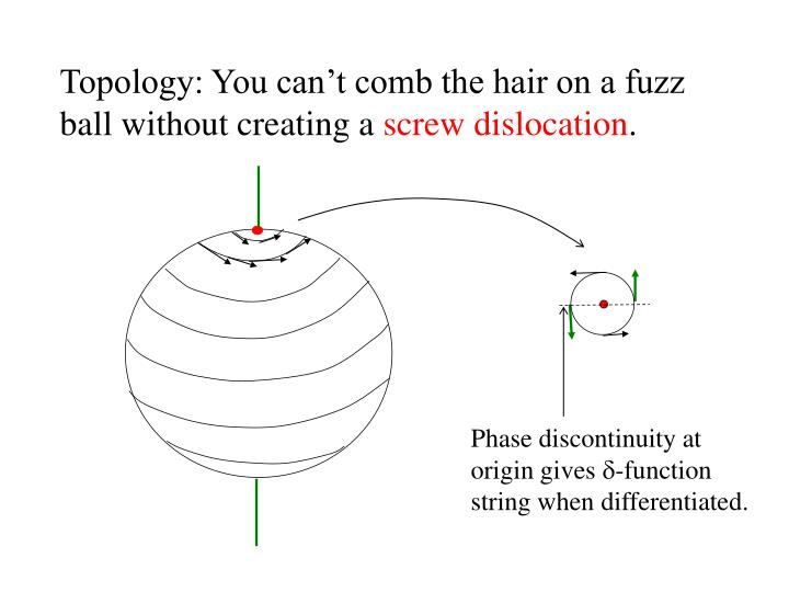 Topology: You can't comb the hair on a fuzz ball without creating a