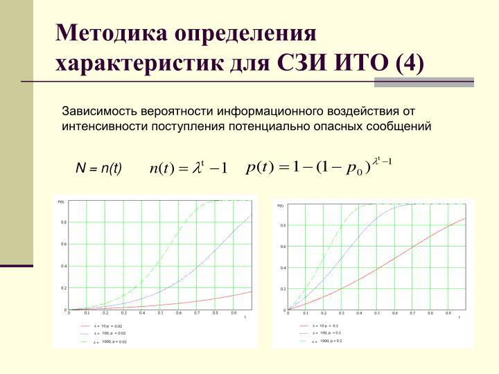Методика определения характеристик для СЗИ ИТО (4)