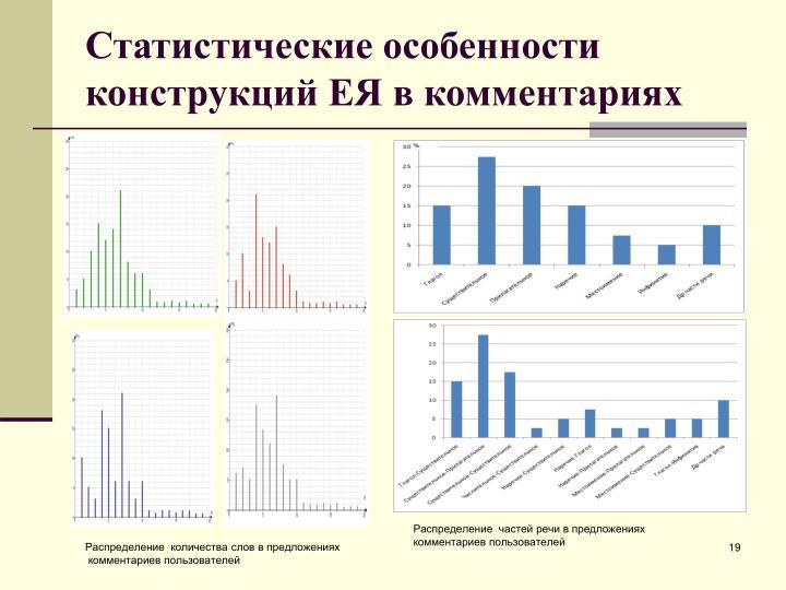 Статистические особенности  конструкций ЕЯ в комментариях