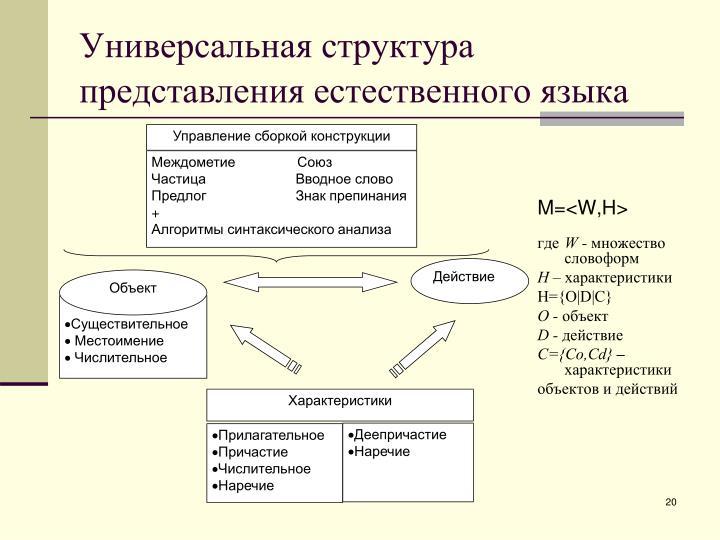 Универсальная структура представления естественного языка