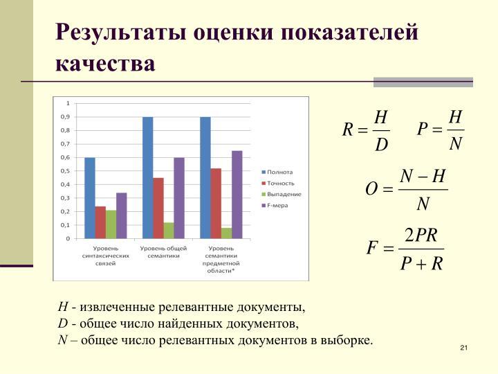 Результаты оценки показателей качества