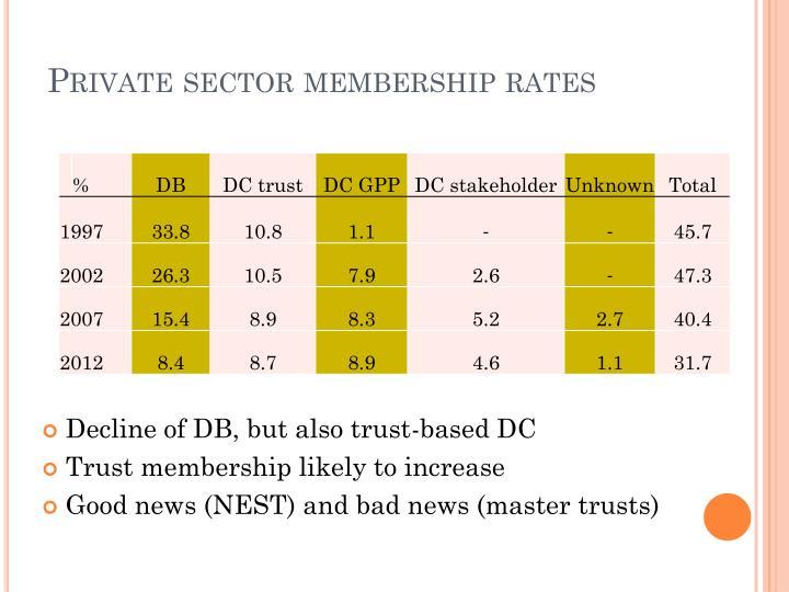 Private sector membership rates