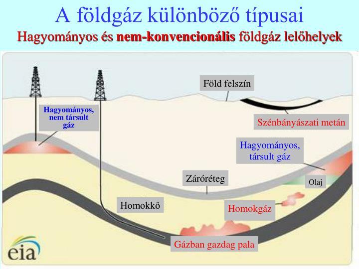 A földgáz különböző típusai