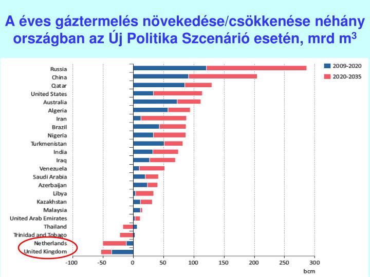 A éves gáztermelés növekedése/csökkenése néhány országban az Új Politika Szcenárió esetén, mrd m