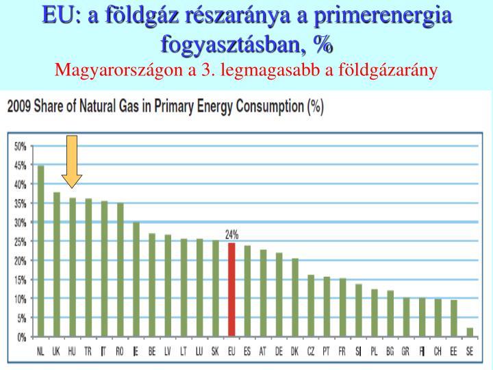 EU: a földgáz részaránya a primerenergia fogyasztásban, %