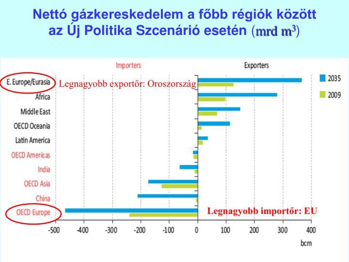 Nettó gázkereskedelem a főbb régiók között