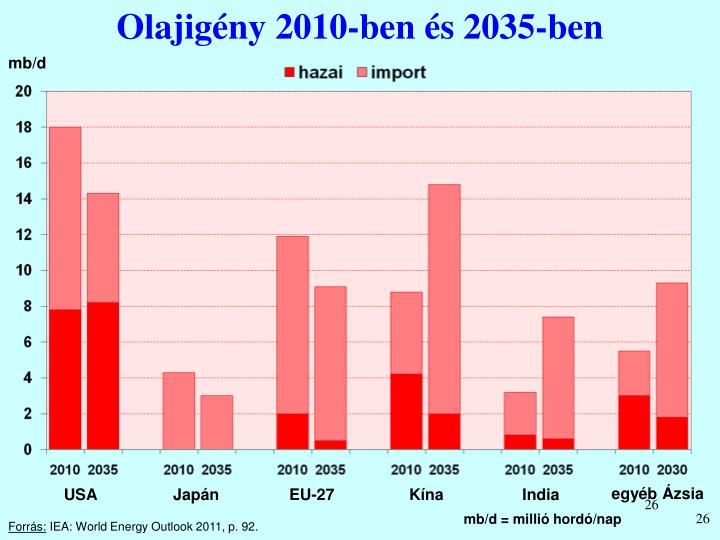 Olajigény 2010-ben és 2035-ben