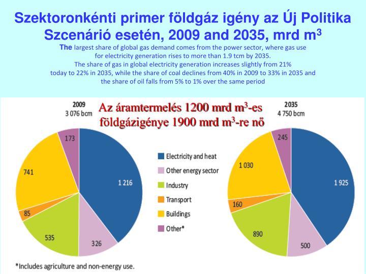 Szektoronkénti primer földgáz igény az Új Politika Szcenárió esetén, 2009 and 2035, mrd m