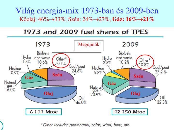 Világ energia-mix 1973-ban és 2009-ben