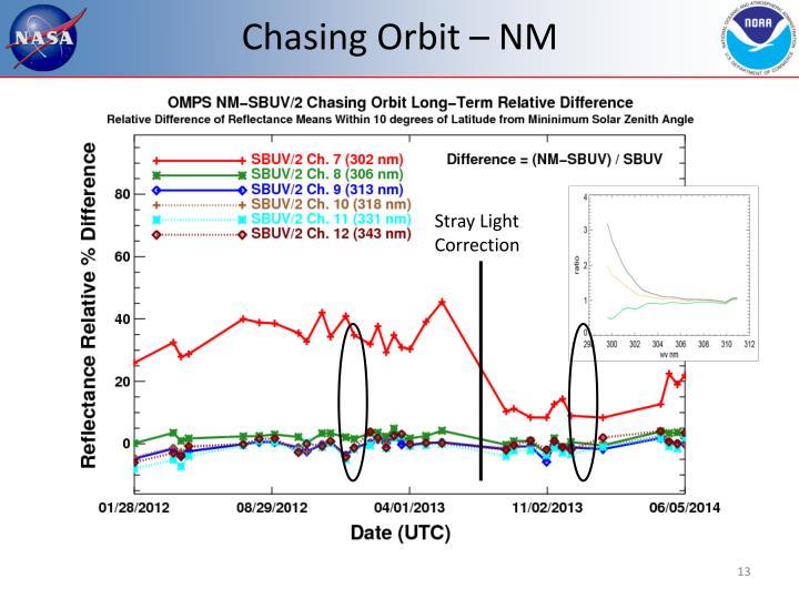 Chasing Orbit – NM