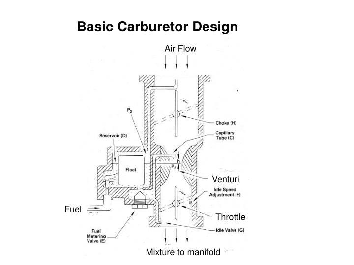 Basic Carburetor Design