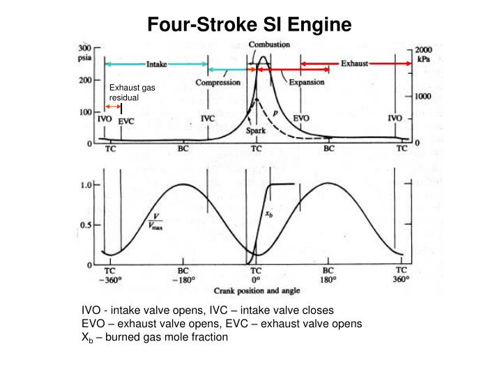 Four-Stroke SI Engine