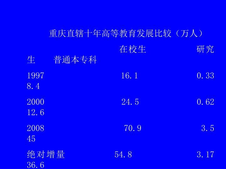 重庆直辖十年高等教育发展比较(万人)