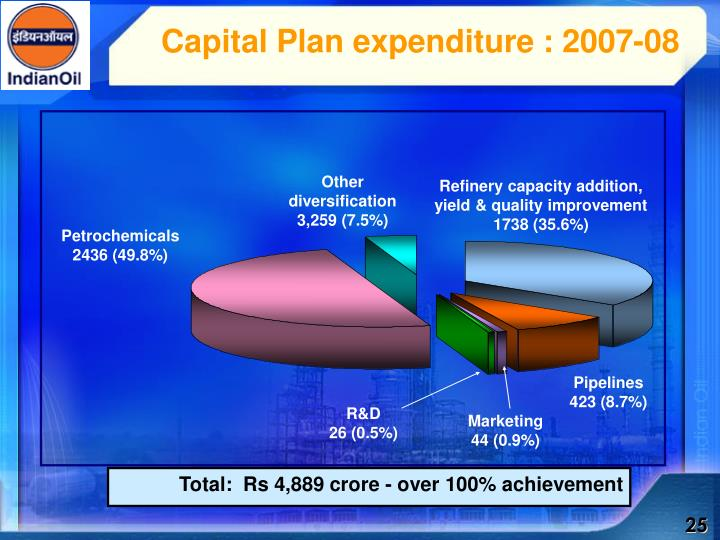 Capital Plan expenditure : 2007-08