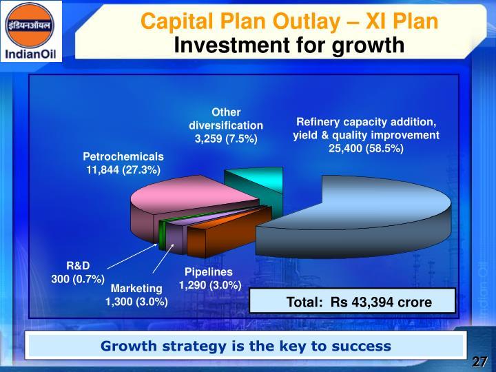 Capital Plan Outlay – XI Plan