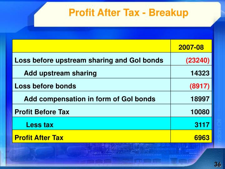 Profit After Tax - Breakup