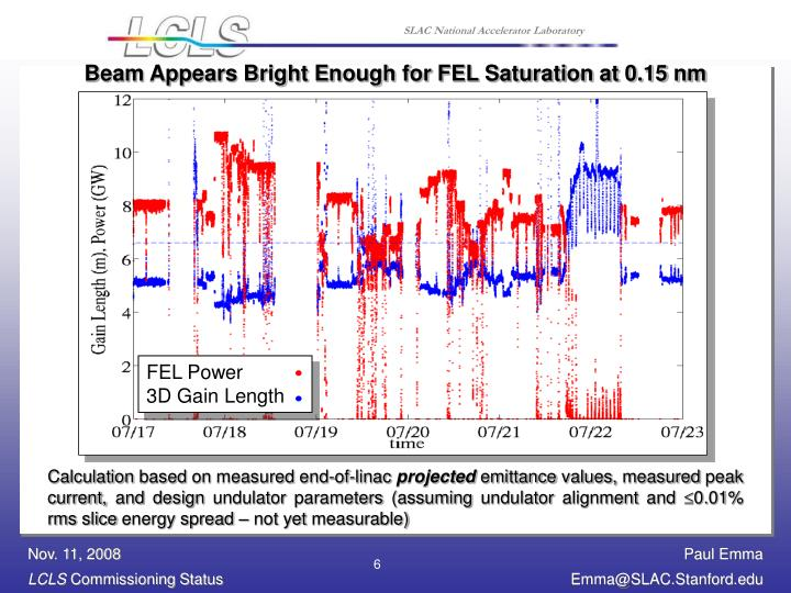 Beam Appears Bright Enough for FEL Saturation at 0.15 nm
