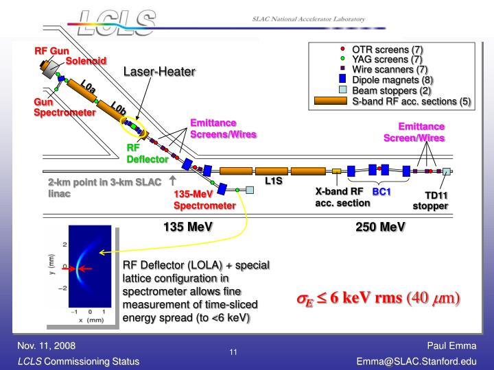 Laser-Heater