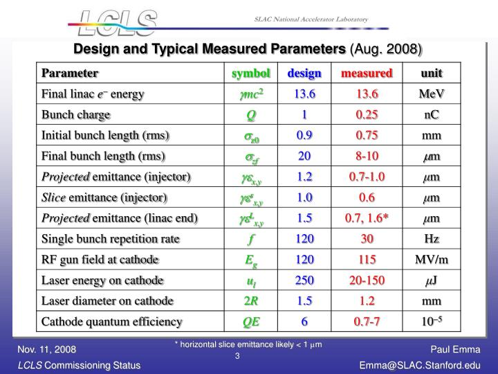 Design and Typical Measured Parameters