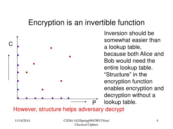 Encryption is an invertible function