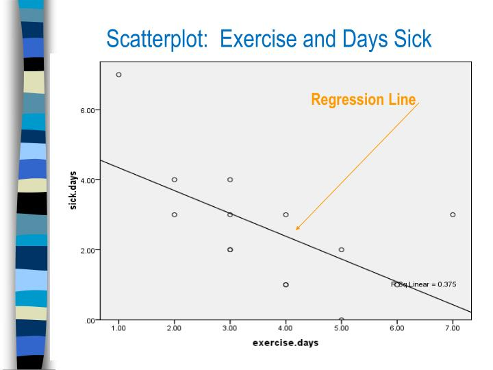 Scatterplot:  Exercise and Days Sick