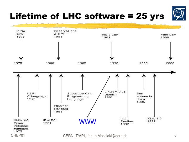 Lifetime of LHC software = 25 yrs