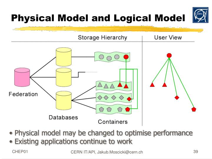 Physical Model and Logical Model