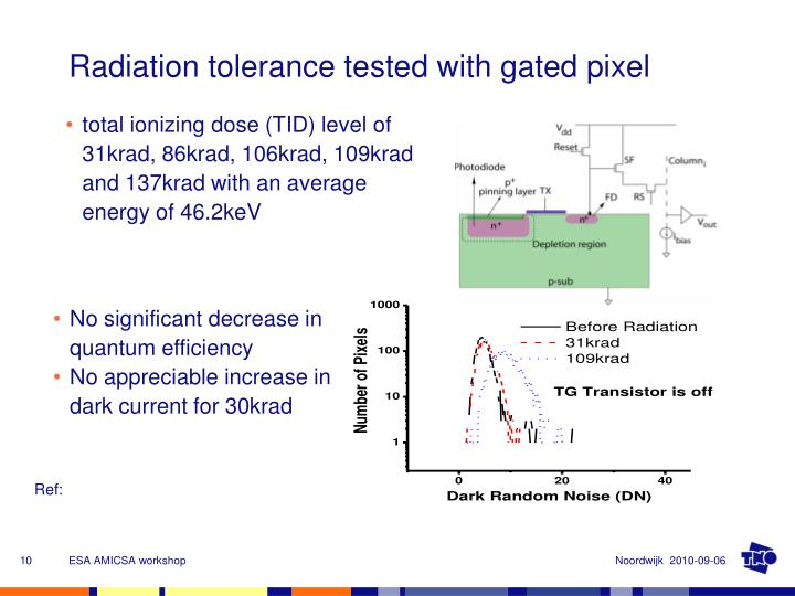 Radiation tolerance tested with gated pixel