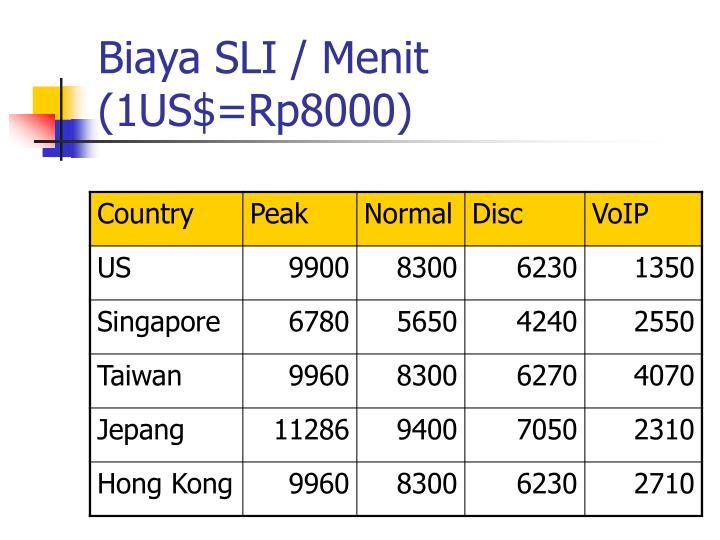 Biaya SLI / Menit (1US$=Rp8000)