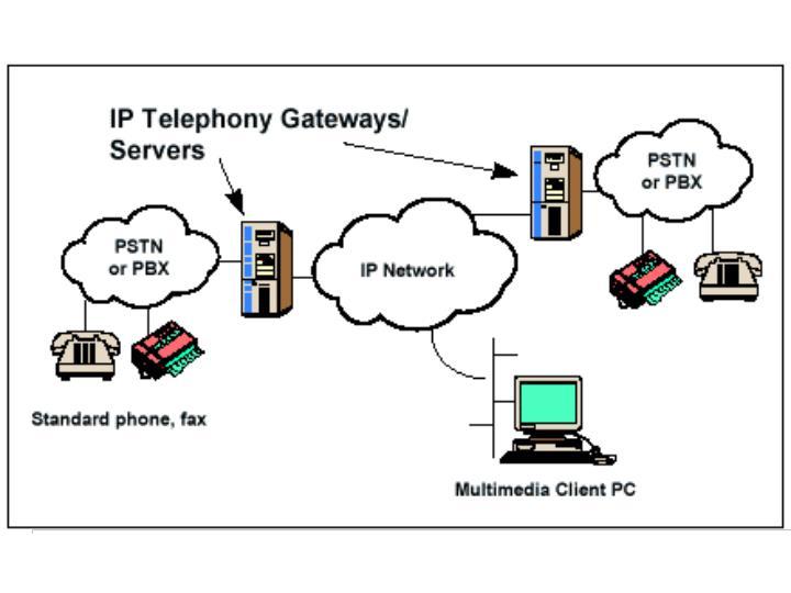 Internet Telephone