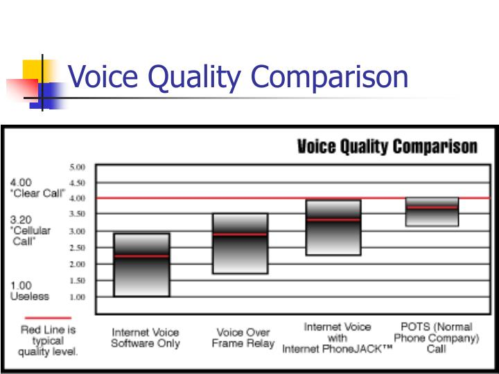 Voice Quality Comparison
