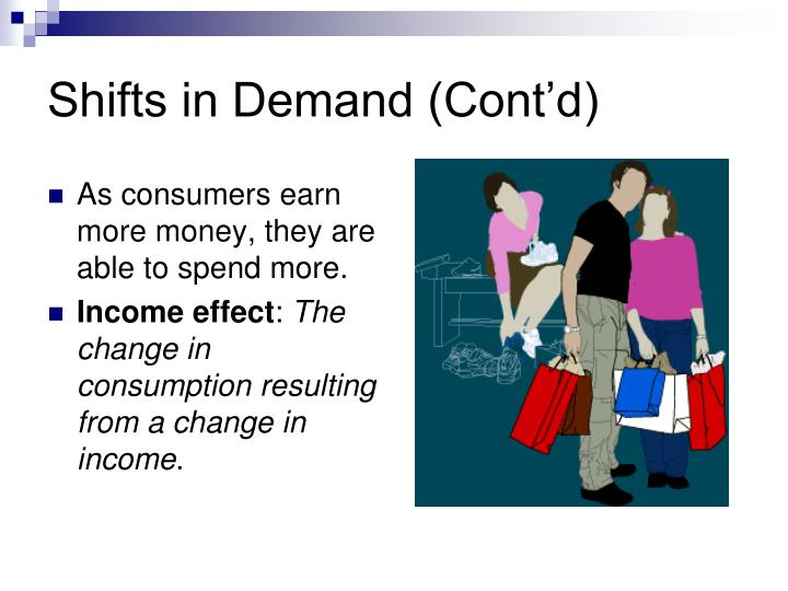 Shifts in Demand (Cont'd)