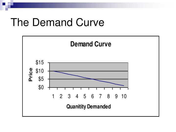 The Demand Curve