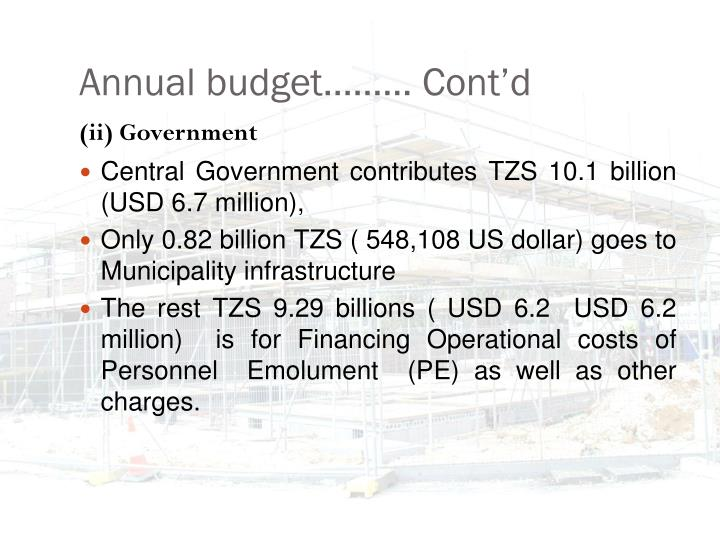 Annual budget……… Cont