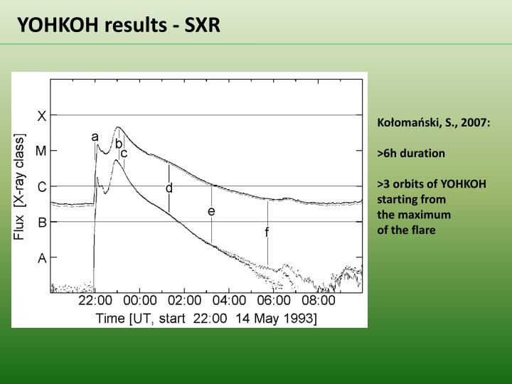 YOHKOH results - SXR
