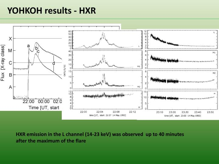 YOHKOH results - HXR
