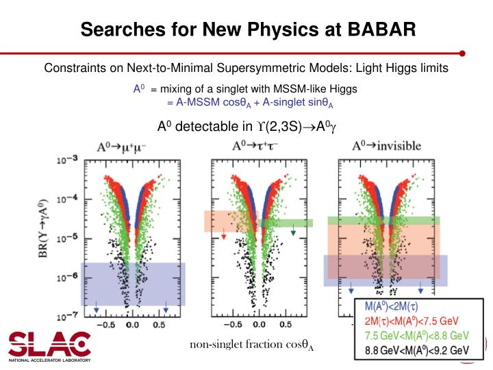 Searches for New Physics at BABAR