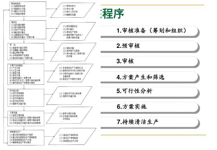四、清洁生产审核程序