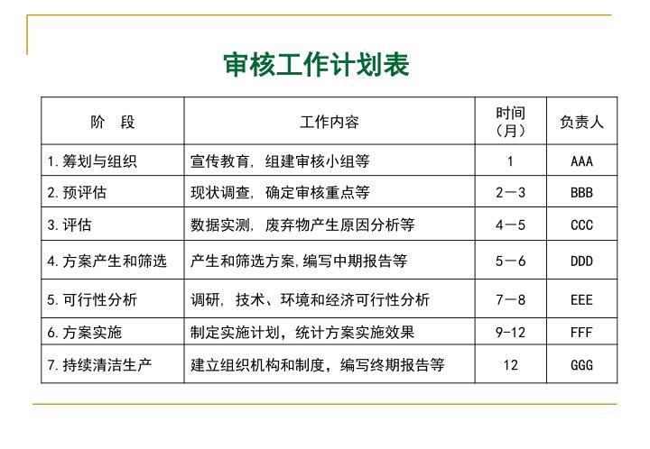 审核工作计划表