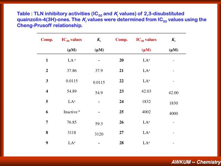 Table : TLN inhibitory activities (IC