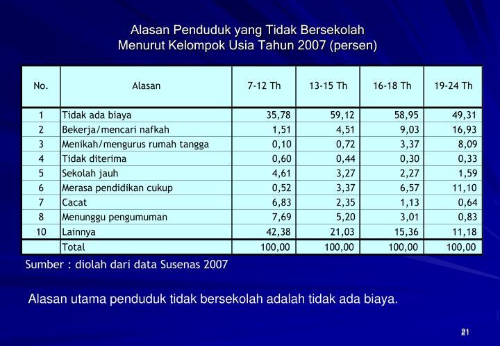 Alasan Penduduk yang Tidak Bersekolah
