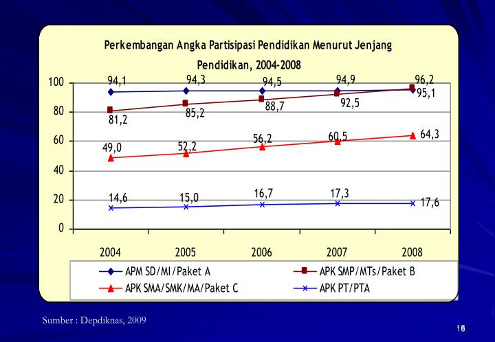 Sumber : Depdiknas, 2009