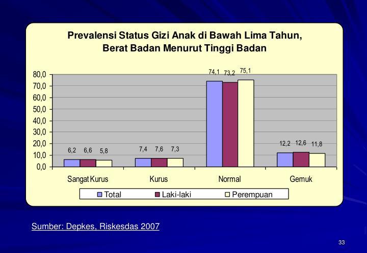 Sumber: Depkes, Riskesdas 2007