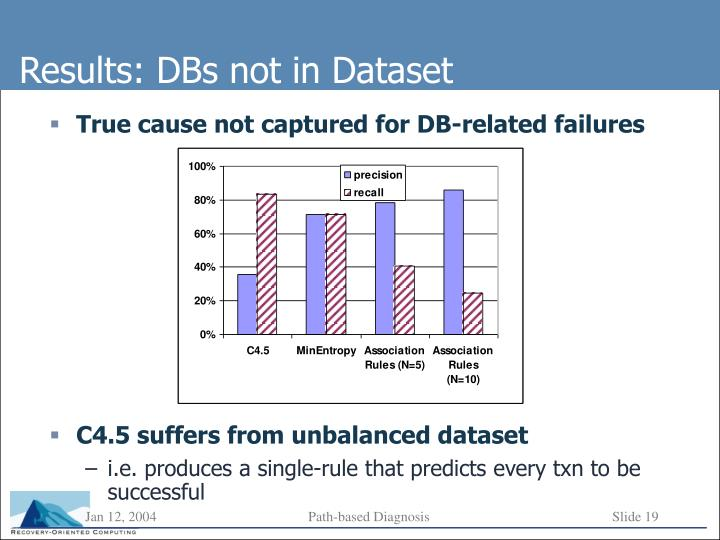 True cause not captured for DB-related failures