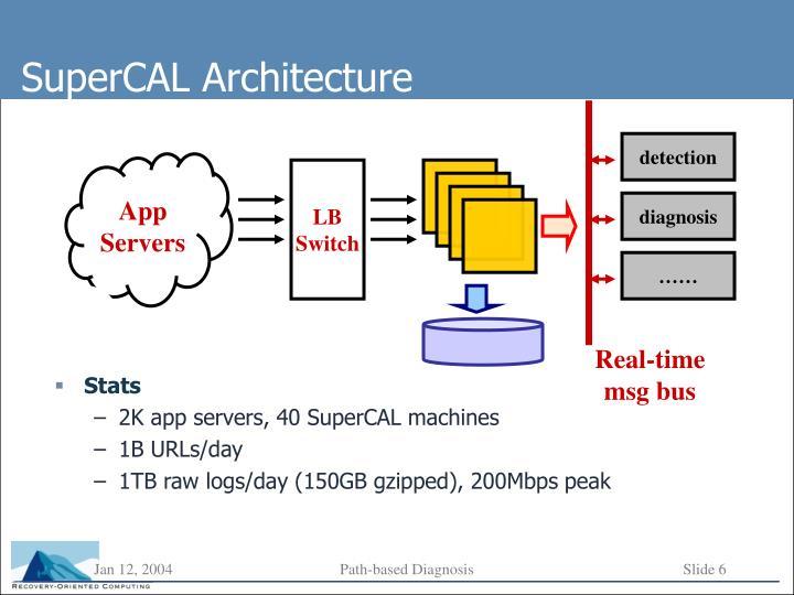 SuperCAL Architecture