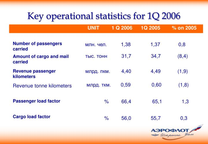 Key operational statistics for 1Q 2006