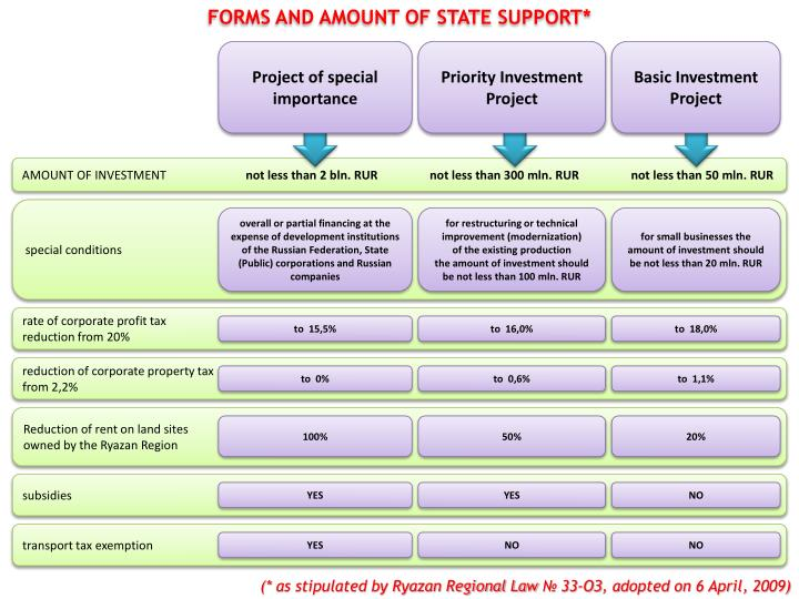 FORMS AND AMOUNT OF STATE SUPPORT